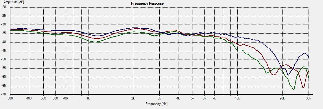 CT-M5 -- Freq 30-45-60deg