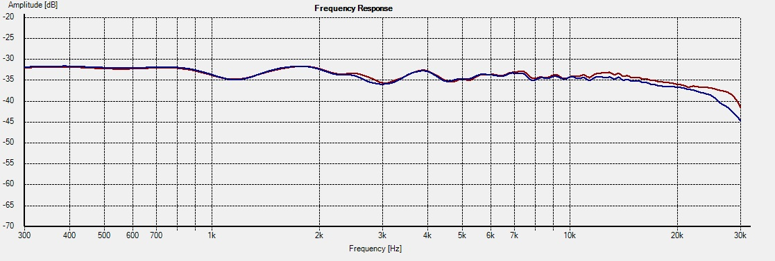 CT-M5 -- Freq On-axis 1L vs 2R