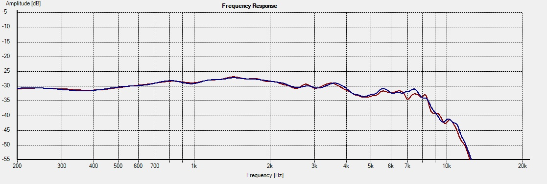 Freq - 830301 15deg 1L vs 2R