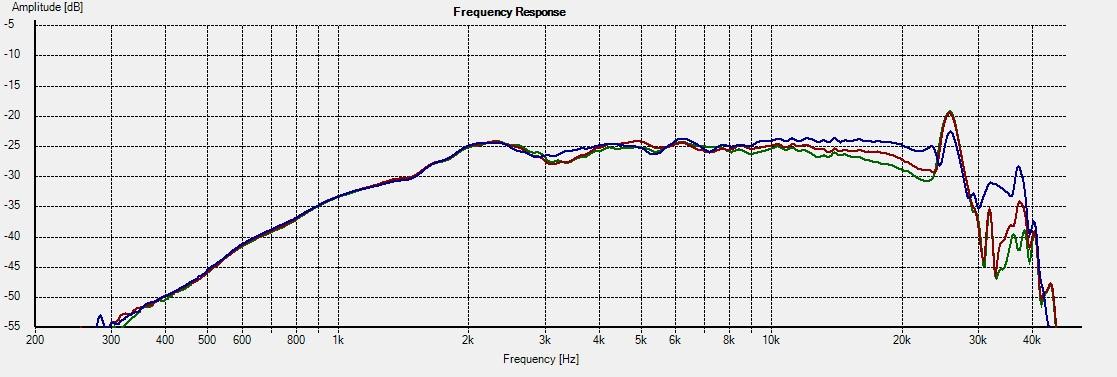 Freq - H858 0-15-21deg