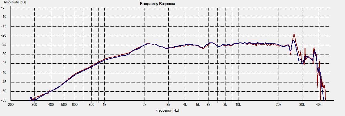 Freq - H858 0deg 1L vs 2R