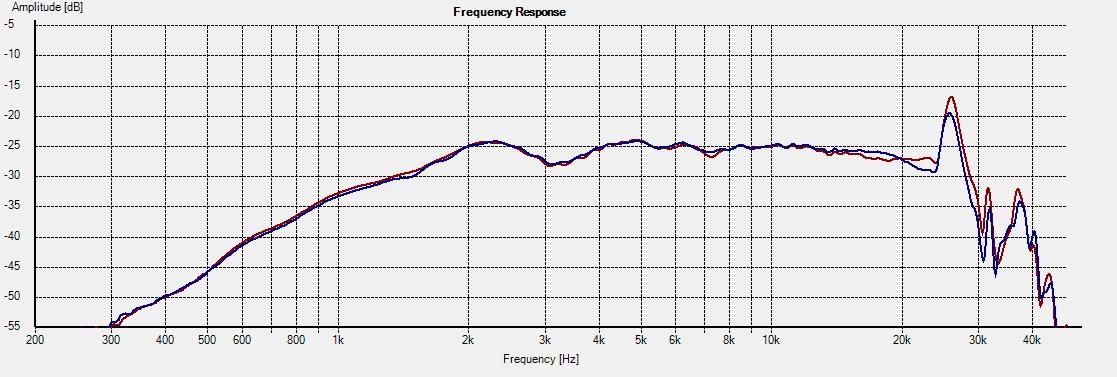 Freq - H858 15deg 1L vs 2R