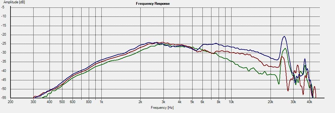 Freq - H858 30-45-60deg
