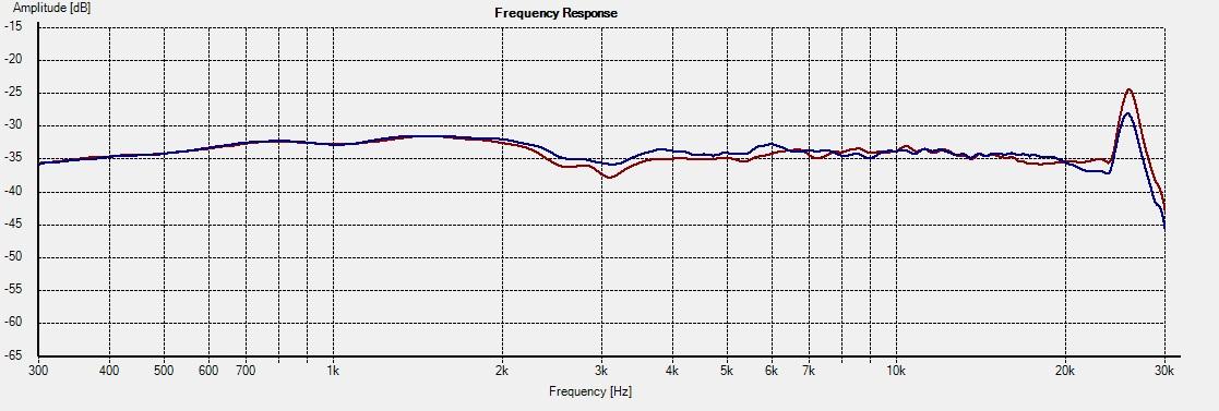 Freq - 2.5i 15deg 0cm vs +10cm