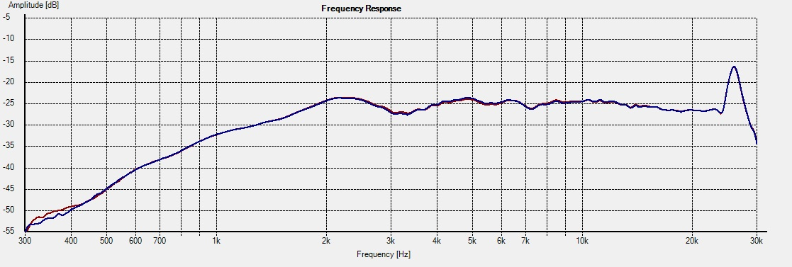 Freq - 2.5i 15deg foam vs no foam