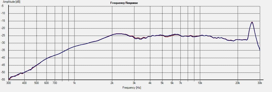 Freq - 2.5i 21deg foam vs no foam