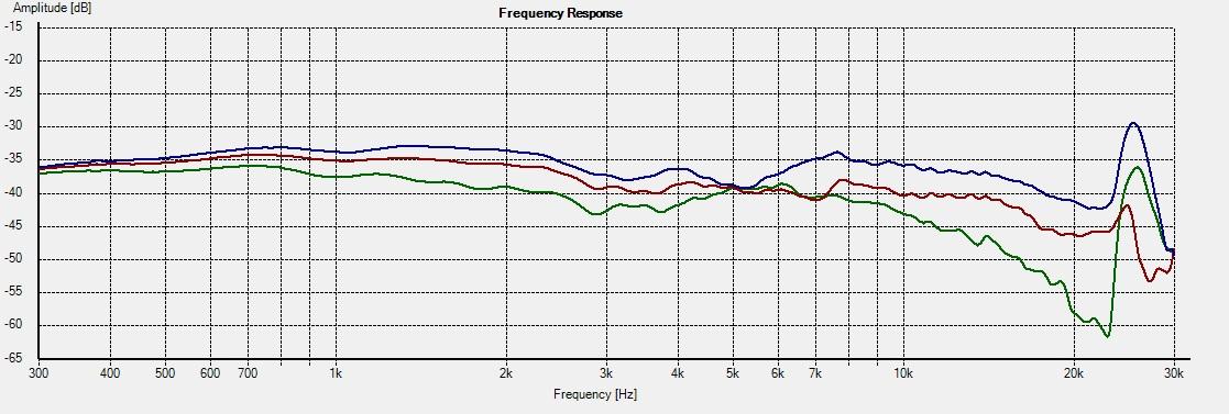 Freq - 2.5i 30-45-60deg