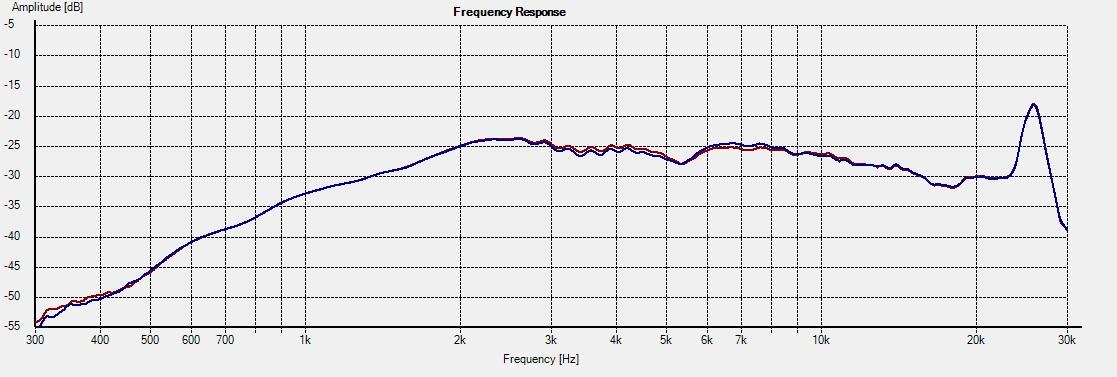 Freq - 2.5i 30deg foam vs no foam