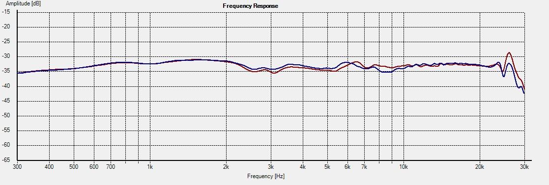 Freq - 2.5i on-axis 0cm vs +10cm