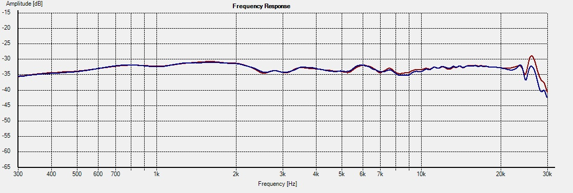Freq - 2.5i on-axis 1L vs 2R