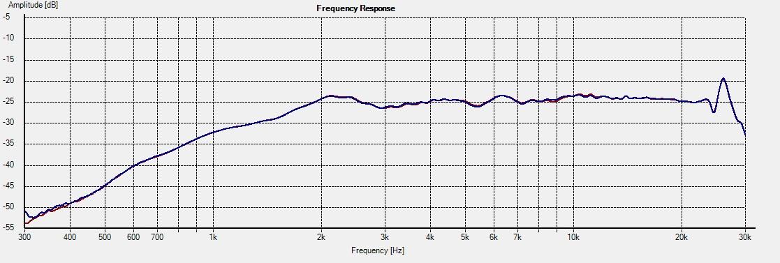 Freq - 2.5i on-axis foam vs no foam