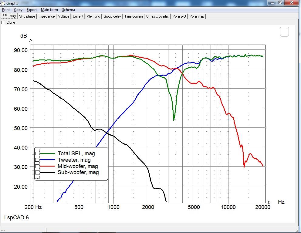 SIM - Freq on-axis RP +11cm