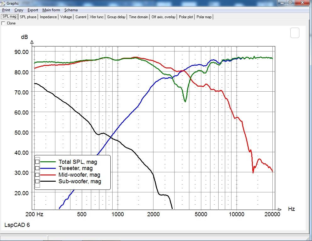 SIM - Freq on-axis RP
