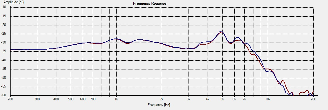 HDS-P830875 Freq 0deg 1L vs 2R wo-axis