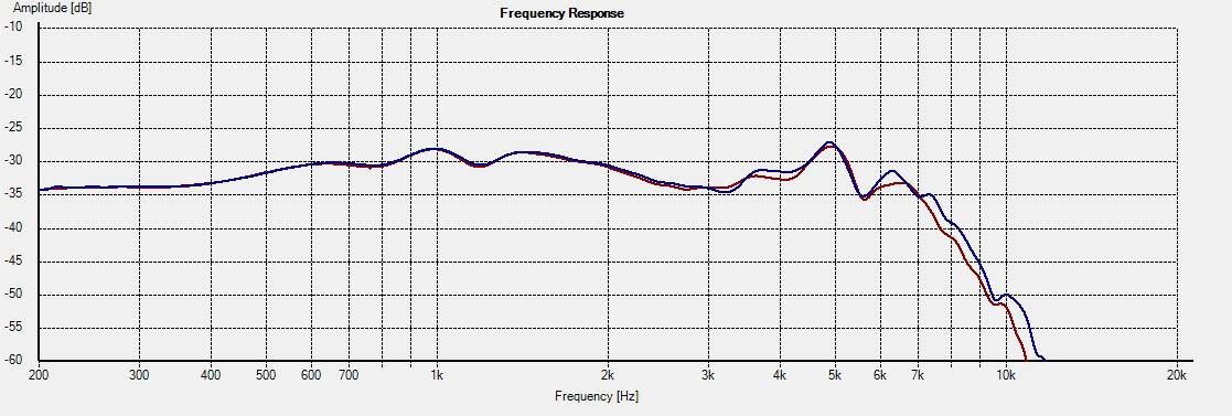 HDS-P830875 Freq 15deg 1L vs 2R wo-axis