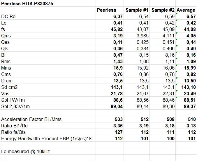 T-S parameters HDS-P830875