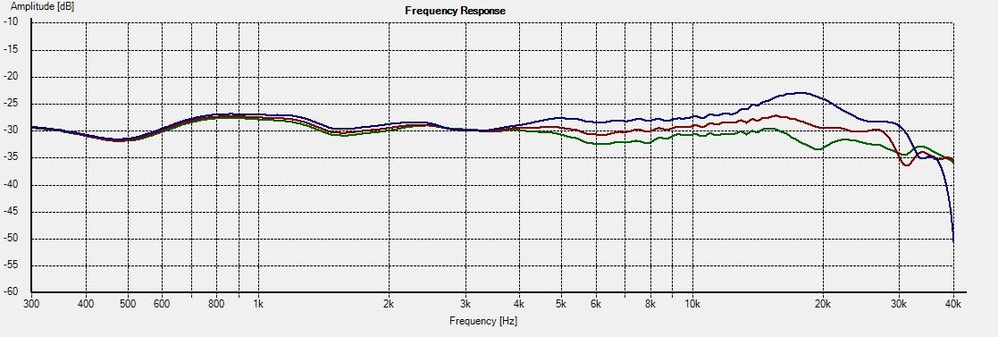 KT-M2 -- Freq 0-15-22.5deg R2=6.8