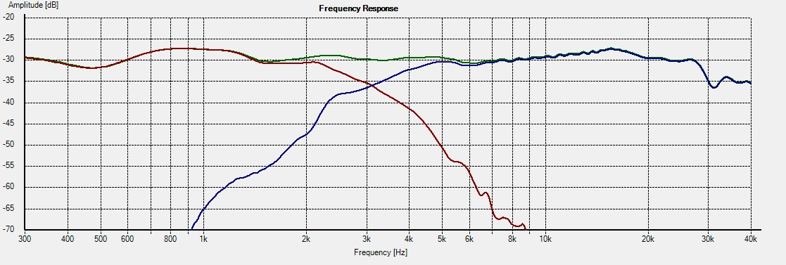 KT-M2 -- Freq 15deg system R2=6.8