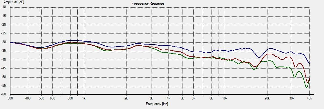 KT-M2 -- Freq 30-45-60deg R2=6.8