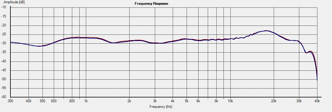 KT-M2 -- Freq On-axis 1L vs 2R R2=6.8