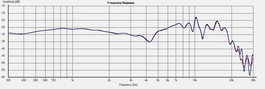 Freq - SB17NAC35-4 0deg 1L vs 4R