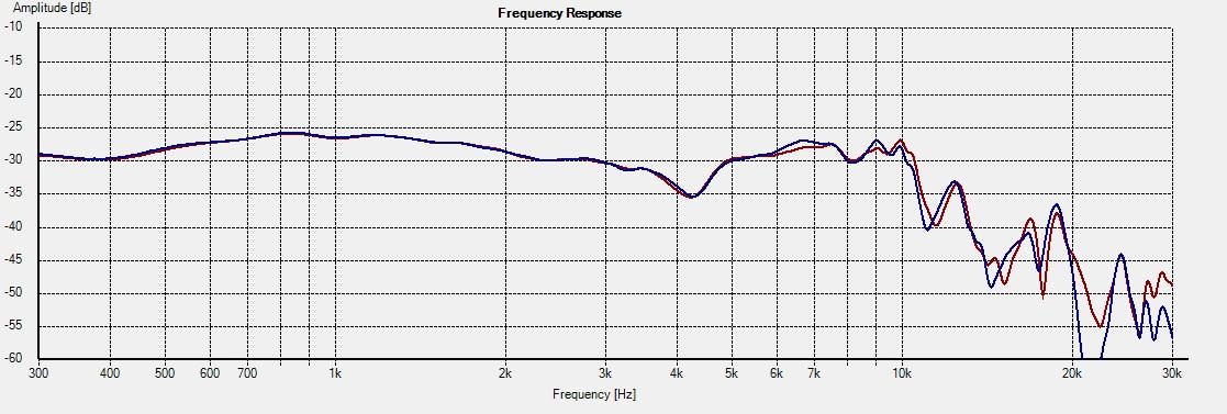 Freq - SB17NAC35-4 15deg 1L vs 4R