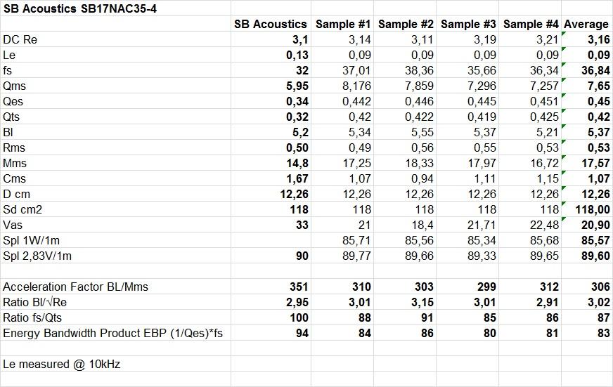 TS - SB17NAC35-4 WT3